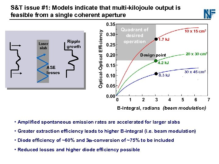 Laser slab ASE losses Ripple growth Optical-Optical Efficiency S&T issue #1: Models indicate that