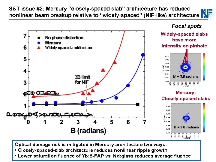 """S&T issue #2: Mercury """"closely-spaced slab"""" architecture has reduced nonlinear beam breakup relative to"""