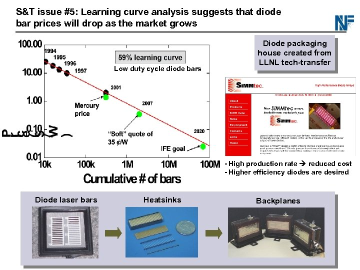 S&T issue #5: Learning curve analysis suggests that diode bar prices will drop as