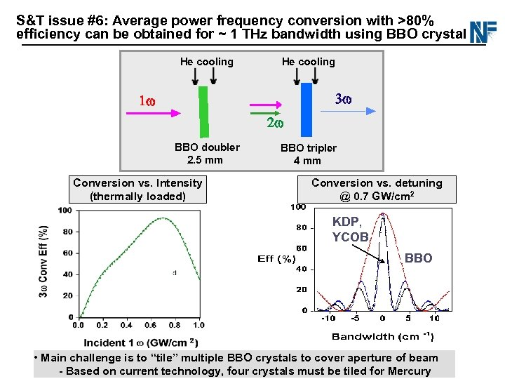 S&T issue #6: Average power frequency conversion with >80% efficiency can be obtained for