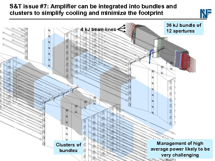S&T issue #7: Amplifier can be integrated into bundles and clusters to simplify cooling