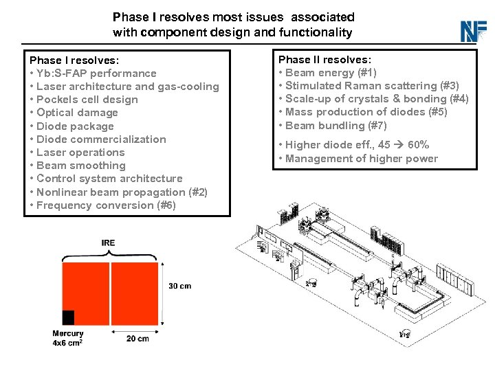 Phase I resolves most issues associated with component design and functionality Phase I resolves: