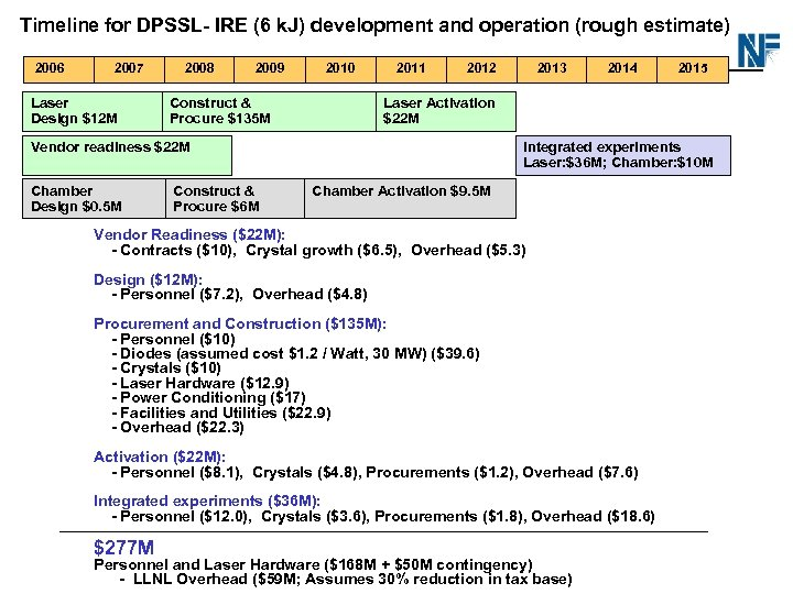 Timeline for DPSSL- IRE (6 k. J) development and operation (rough estimate) Cost Breakdown