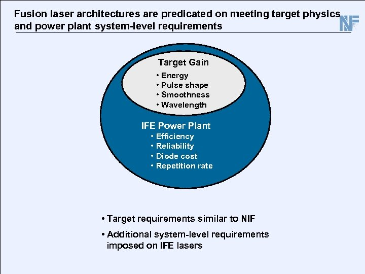 Fusion laser architectures are predicated on meeting target physics and power plant system-level requirements