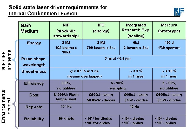 Solid state laser driver requirements for Inertial Confinement Fusion Gain Medium NIF / IFE