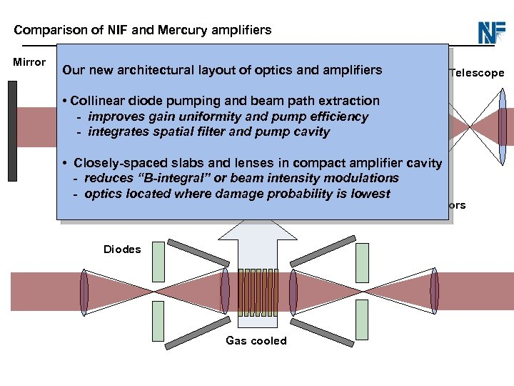 Comparison of NIF and Mercury amplifiers Mirror Our new architectural layout of optics and