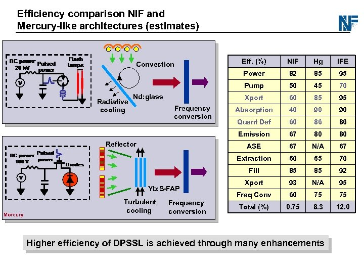 Efficiency comparison NIF and Mercury-like architectures (estimates) Mercury Frequency conversion 95 50 45 70