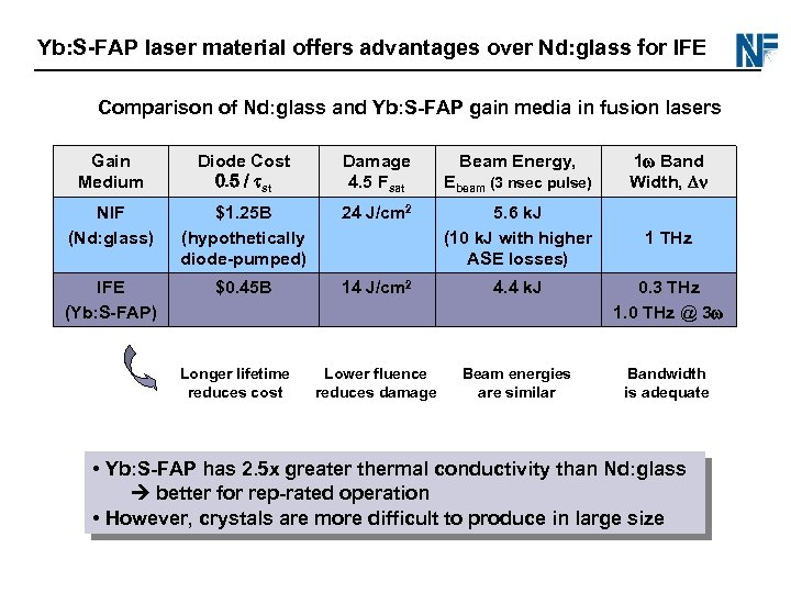 Yb: S-FAP laser material offers advantages over Nd: glass for IFE Comparison of Nd:
