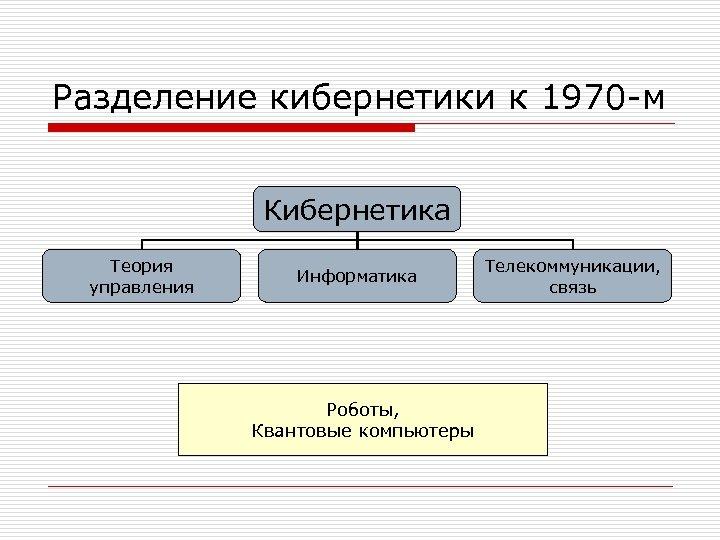 Разделение кибернетики к 1970 -м Кибернетика Теория управления Информатика Роботы, Квантовые компьютеры Телекоммуникации, связь