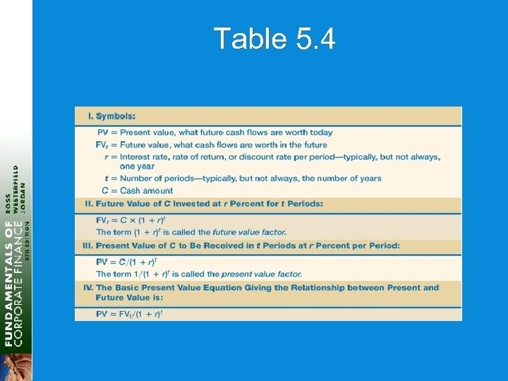 Table 5. 4