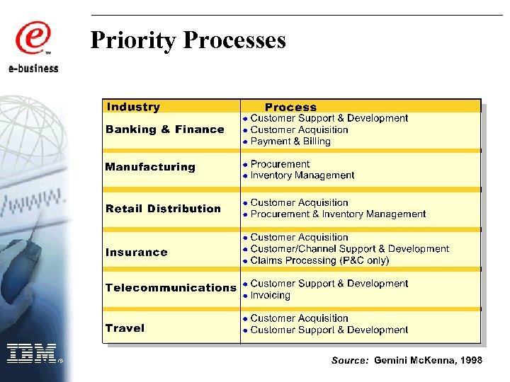 Priority Processes