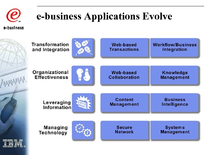 e-business Applications Evolve