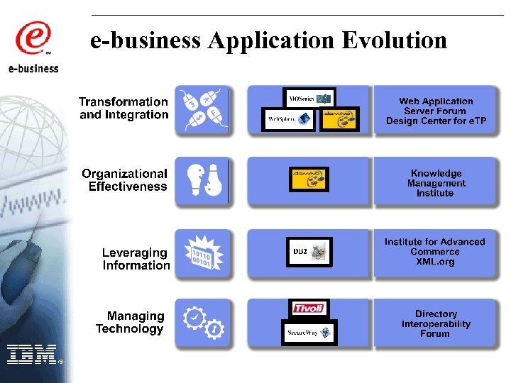 e-business Application Evolution