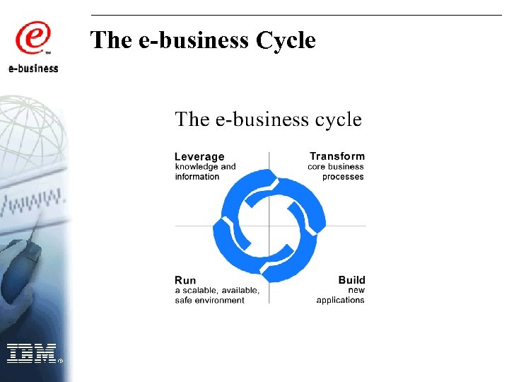 The e-business Cycle