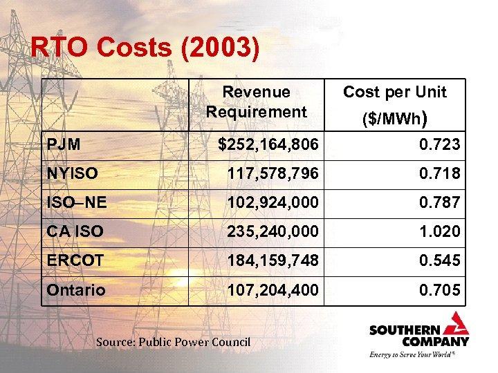 RTO Costs (2003) Revenue Requirement PJM Cost per Unit ($/MWh) $252, 164, 806 0.
