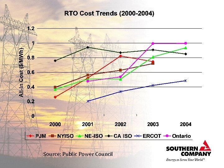 Source: Public Power Council
