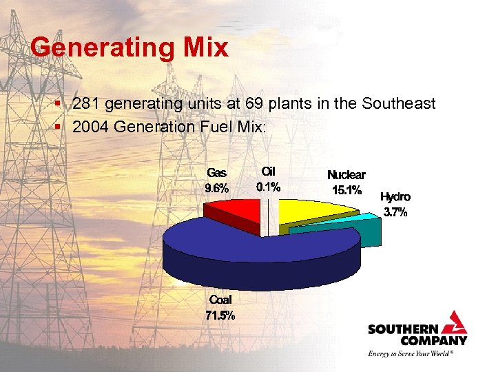 Generating Mix § 281 generating units at 69 plants in the Southeast § 2004