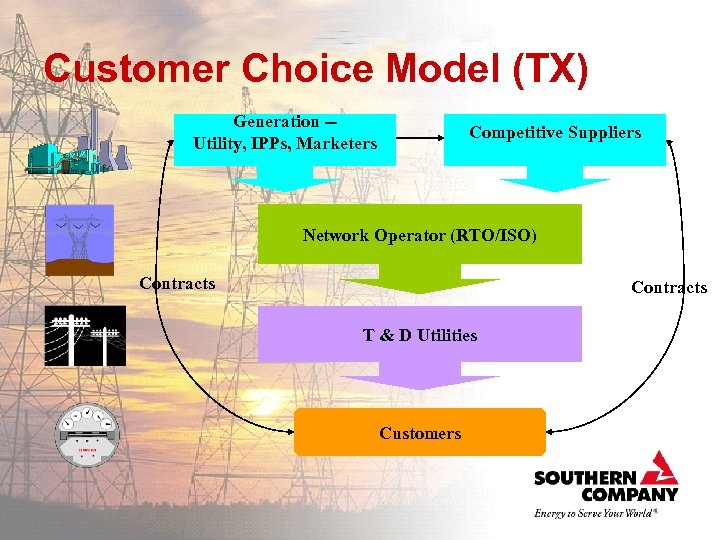 Customer Choice Model (TX) Generation -Utility, IPPs, Marketers Competitive Suppliers Network Operator (RTO/ISO) Contracts