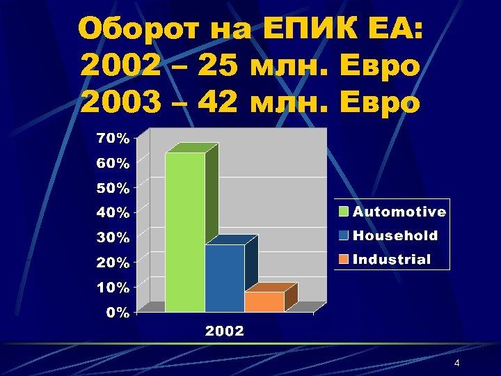 Оборот на ЕПИК ЕА: 2002 – 25 млн. Евро 2003 – 42 млн. Евро