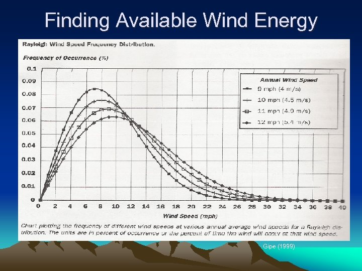 Finding Available Wind Energy Gipe (1999)