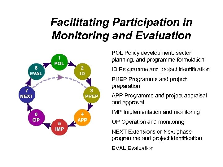 Facilitating Participation in Monitoring and Evaluation POL Policy development, sector planning, and programme formulation