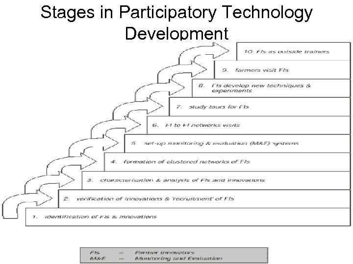 Stages in Participatory Technology Development