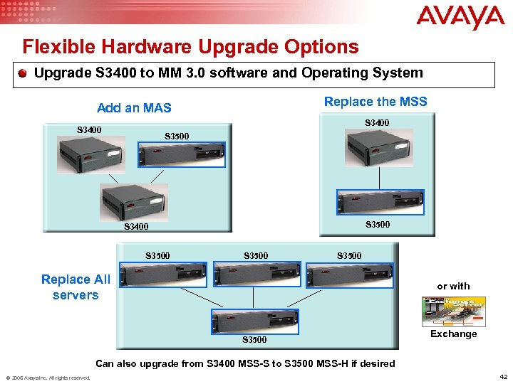 Flexible Hardware Upgrade Options Upgrade S 3400 to MM 3. 0 software and Operating