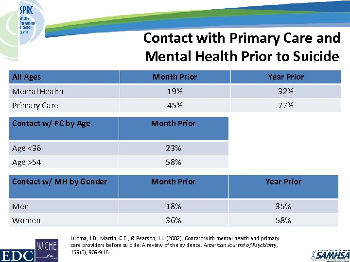 Contact with Primary Care and Mental Health Prior to Suicide All Ages Month Prior