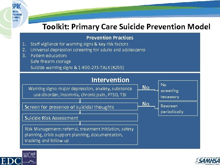 Toolkit: Primary Care Suicide Prevention Model Prevention Practices 1. Staff vigilance for warning signs