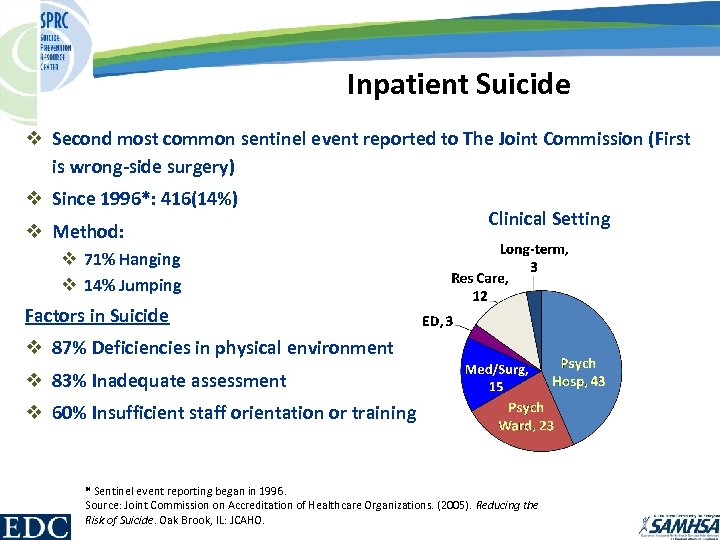 Inpatient Suicide v Second most common sentinel event reported to The Joint Commission (First