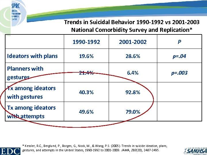 Trends in Suicidal Behavior 1990 -1992 vs 2001 -2003 National Comorbidity Survey and Replication*