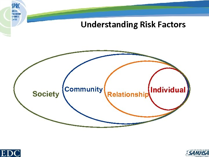 Understanding Risk Factors Society Community Relationship Individual
