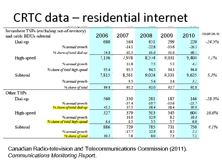 CRTC data – residential internet 2006 2007 2008 2009 2010 Canadian Radio-television and Telecommunications