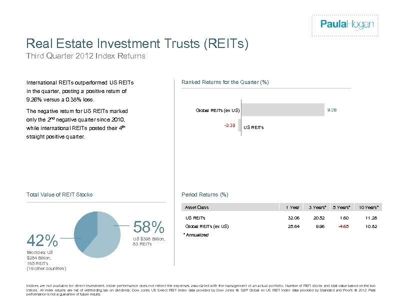 Firm Logo Real Estate Investment Trusts (REITs) Third Quarter 2012 Index Returns International REITs