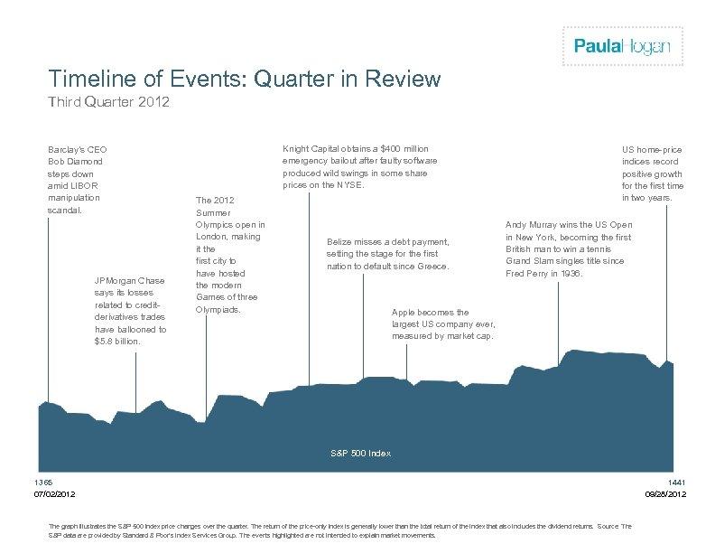 Firm Logo Timeline of Events: Quarter in Review Third Quarter 2012 Barclay's CEO Bob
