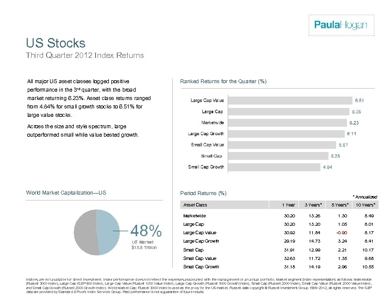 Firm Logo US Stocks Third Quarter 2012 Index Returns Ranked Returns for the Quarter