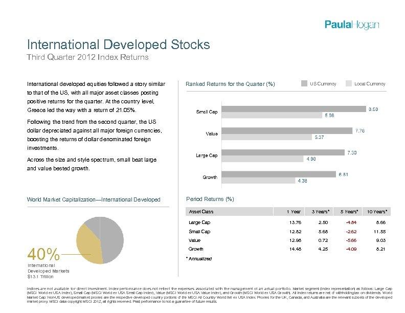 International Developed Stocks Third Quarter 2012 Index Returns International developed equities followed a story