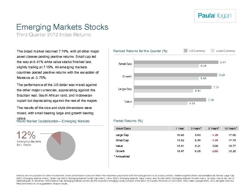 Firm Logo Emerging Markets Stocks Third Quarter 2012 Index Returns The broad market returned