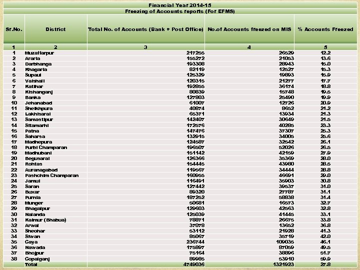Financial Year 2014 -15 Freezing of Accounts reports (For EFMS) Sr. No. 1 1