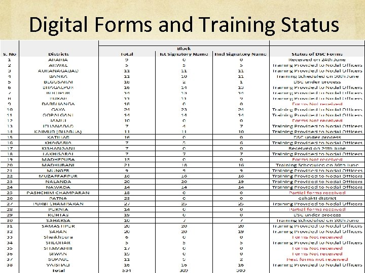 Digital Forms and Training Status