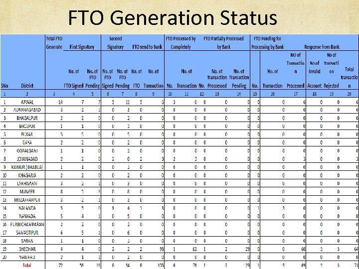 FTO Generation Status