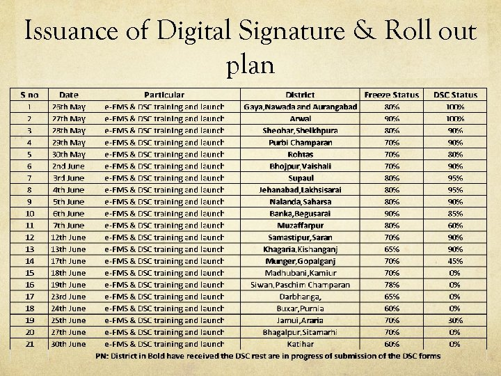 Issuance of Digital Signature & Roll out plan