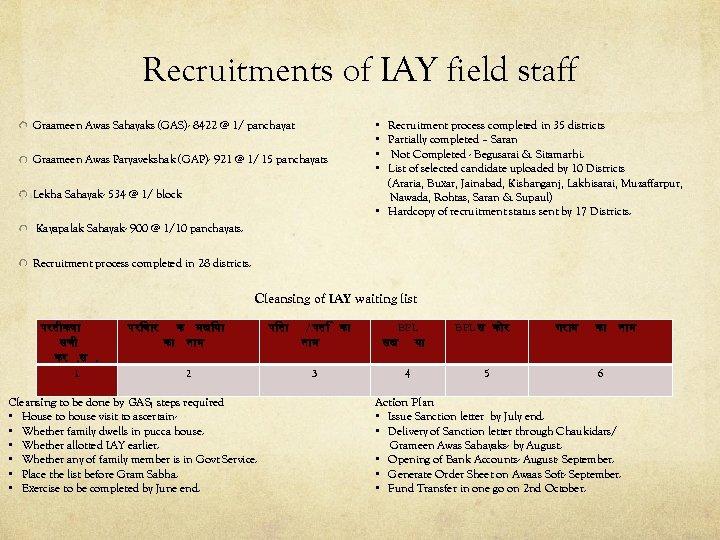 Recruitments of IAY field staff Graameen Awas Sahayaks (GAS)- 8422 @ 1/ panchayat Graameen