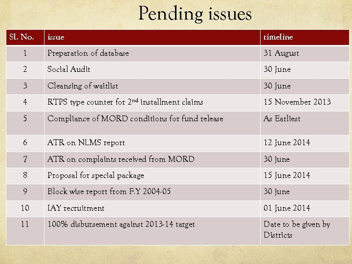 Pending issues Sl. No. issue timeline 1 Preparation of database 31 August 2 Social
