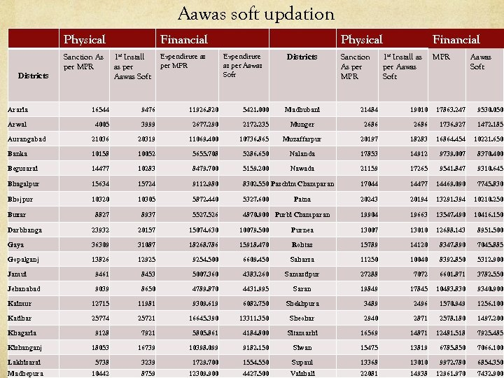 Aawas soft updation Physical Districts Sanction As per MPR Financial 1 st Install as
