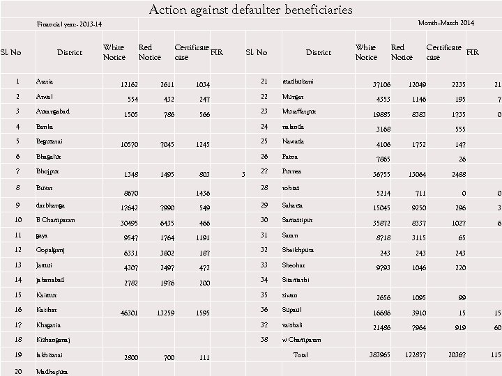 Action against defaulter beneficiaries Financial year: - 2013 -14 Sl. No District White Notice