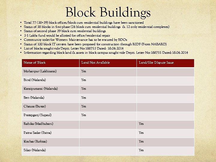 Block Buildings • • Total 77 (38+39) block offices/block cum residential buildings have been