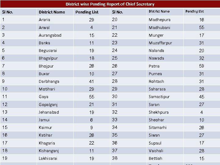 District wise Pending Report of Chief Secretary Sl No. District Name 1 Araria 2