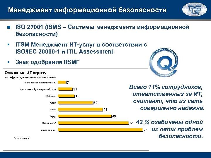 Менеджмент информационной безопасности ISO 27001 (ISMS – Системы менеджмента информационной безопасности) § ITSM Менеджмент