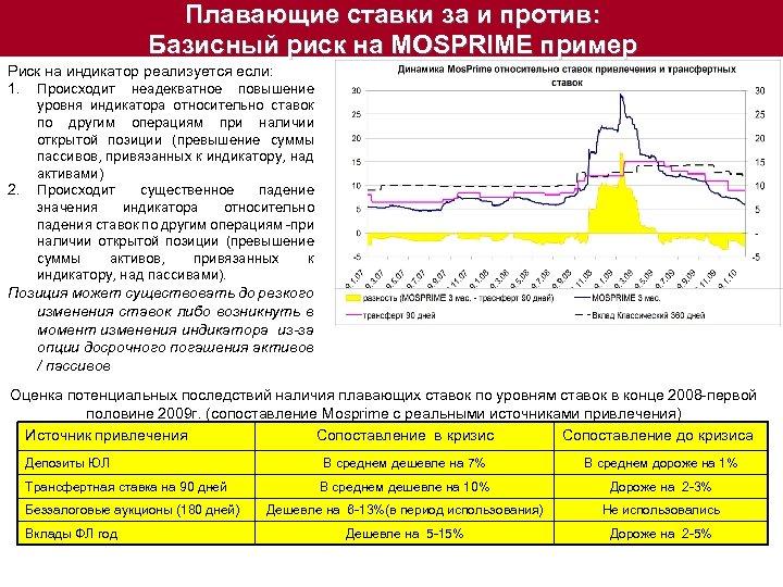 Плавающие ставки за и против: Базисный риск на MOSPRIME пример Риск на индикатор реализуется